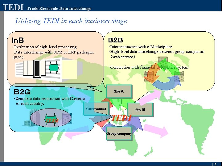 TEDI Trade Electronic Data Interchange Utilizing TEDI in each business stage inB B2B ・Realization