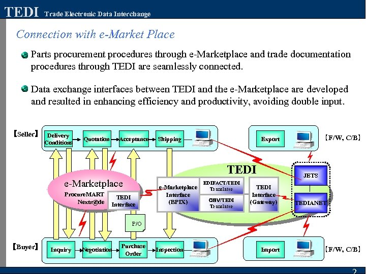 TEDI Trade Electronic Data Interchange Connection with e-Market Place Parts procurement procedures through e-Marketplace