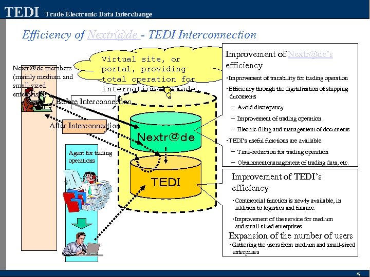 TEDI Trade Electronic Data Interchange Efficiency of Nextr@de - TEDI Interconnection Nextr@de members (mainly