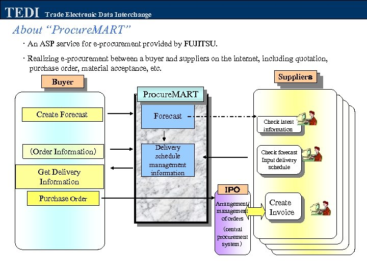 "TEDI Trade Electronic Data Interchange About ""Procure. MART"" ・ An ASP service for e-procurement"
