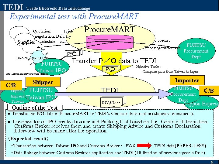 TEDI Trade Electronic Data Interchange Experimental test with Procure. MART Quotation, Price negotiation, Delivery