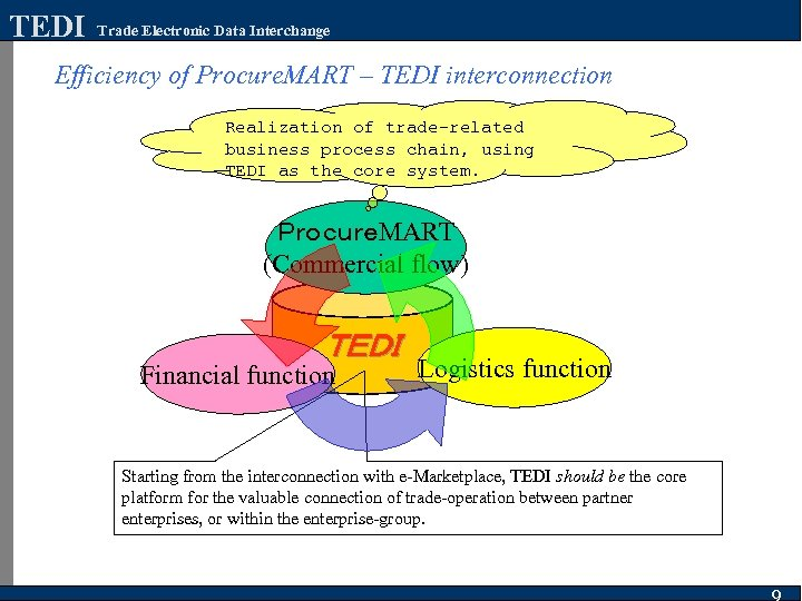TEDI Trade Electronic Data Interchange Efficiency of Procure. MART – TEDI interconnection Realization of