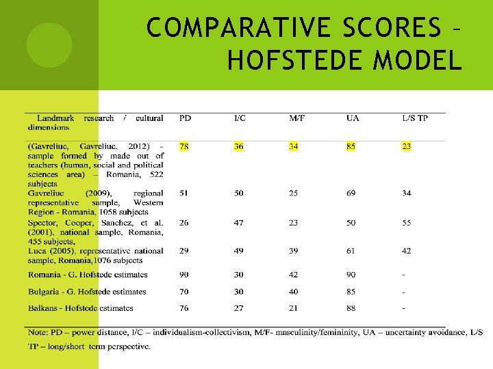 COMPARATIVE SCORES – HOFSTEDE MODEL