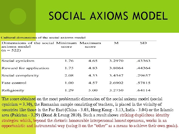 SOCIAL AXIOMS MODEL The score obtained on the most problematic dimension of the social