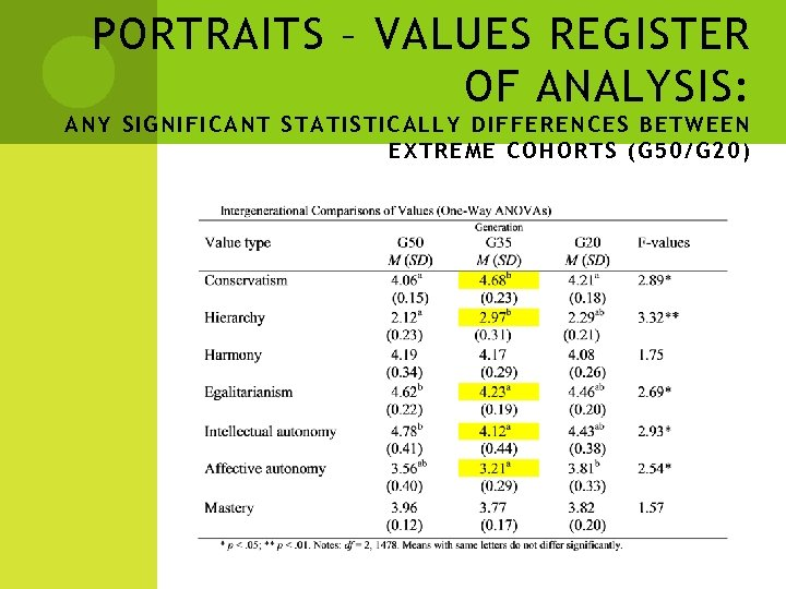 PORTRAITS – VALUES REGISTER OF ANALYSIS: ANY SIGNIFICANT STATISTICALLY DIFFERENCES BE TWE EN EXT