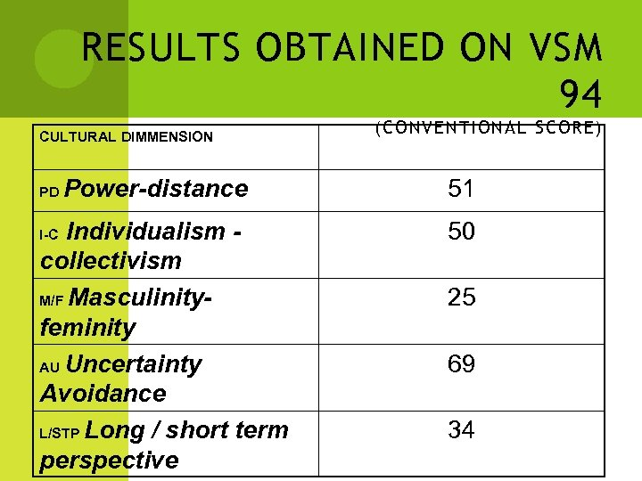 RESULTS OBTAINED ON VSM 94 CULTURAL DIMMENSION PD Power-distance Individualism collectivism M/F Masculinityfeminity AU
