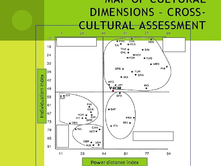 Individualism index MAP OF CULTURAL DIMENSIONS – CROSSCULTURAL ASSESSMENT V ROM Power distance index