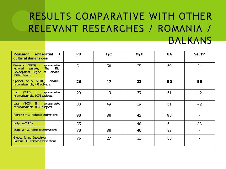 RESULTS COMPARATIVE WITH OTHER RELEVANT RESEARCHES / ROMANIA / BALKANS Research referential cultural dimensions