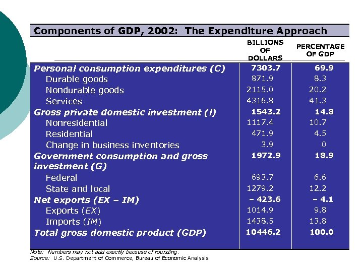 Components of GDP, 2002: The Expenditure Approach BILLIONS OF DOLLARS Personal consumption expenditures (C)