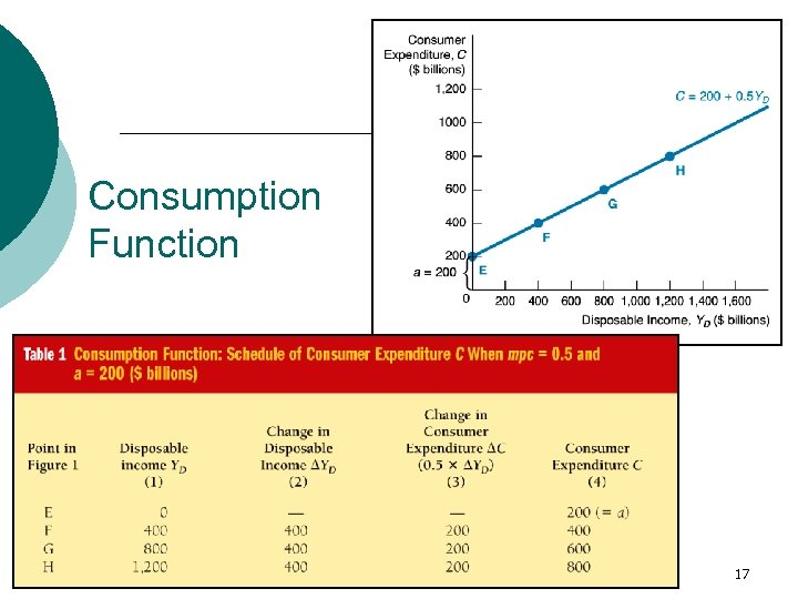 Consumption Function 17