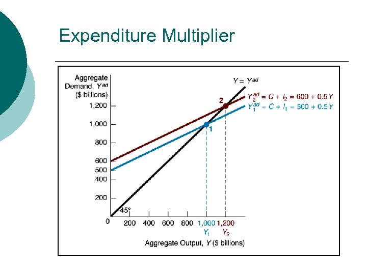 Expenditure Multiplier
