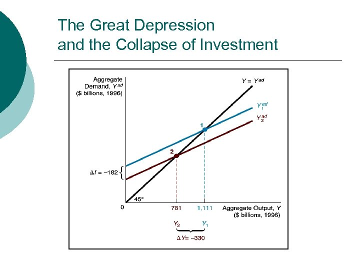 The Great Depression and the Collapse of Investment