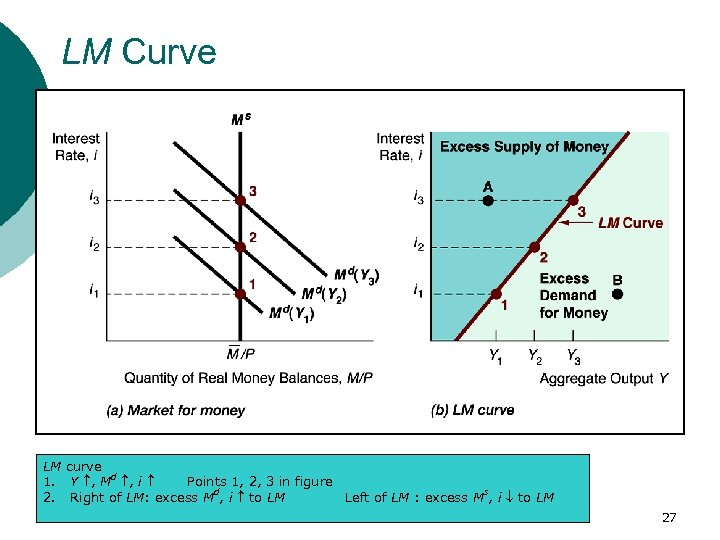 LM Curve LM curve 1. Y , Md , i Points 1, 2, 3