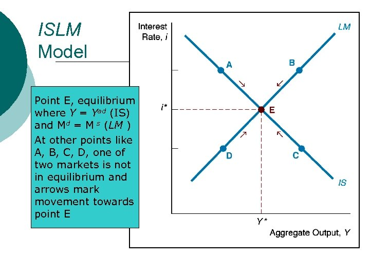 ISLM Model Point E, equilibrium where Y = Yad (IS) and Md = M