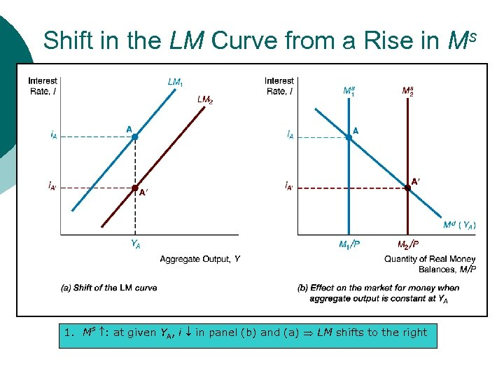 Shift in the LM Curve from a Rise in Ms 1. Ms : at