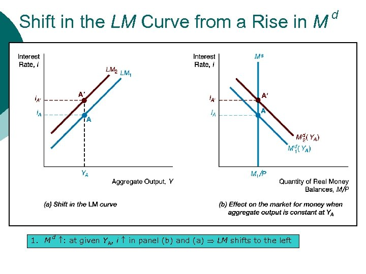 Shift in the LM Curve from a Rise in M 1. M d :