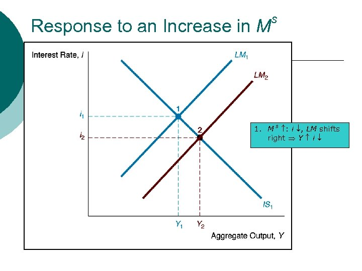 Response to an Increase in M s 1. M s : i , LM