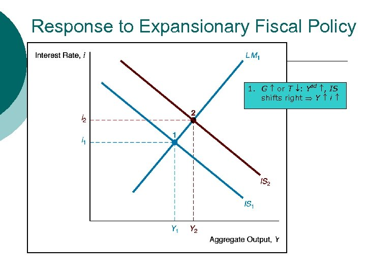 Response to Expansionary Fiscal Policy 1. G or T : Yad , IS shifts