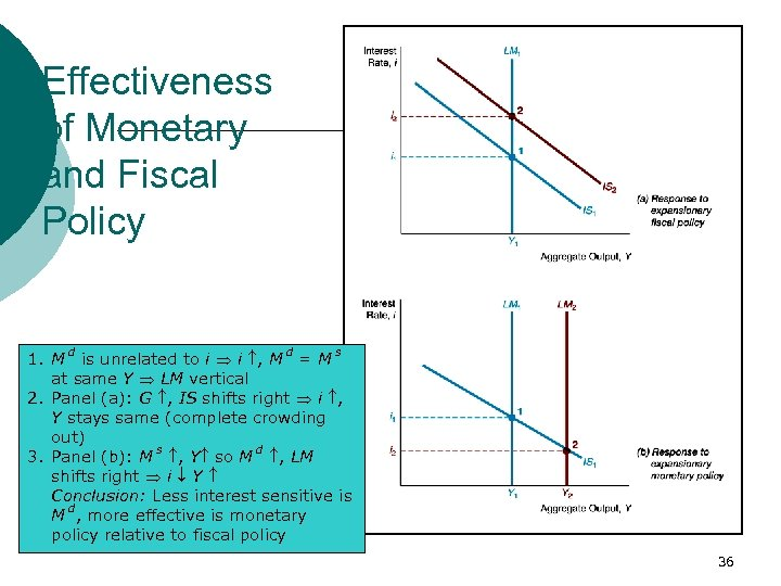 Effectiveness of Monetary and Fiscal Policy 1. M d is unrelated to i i