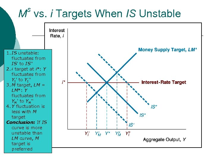 s M vs. i Targets When IS Unstable 1. IS unstable: fluctuates from IS'