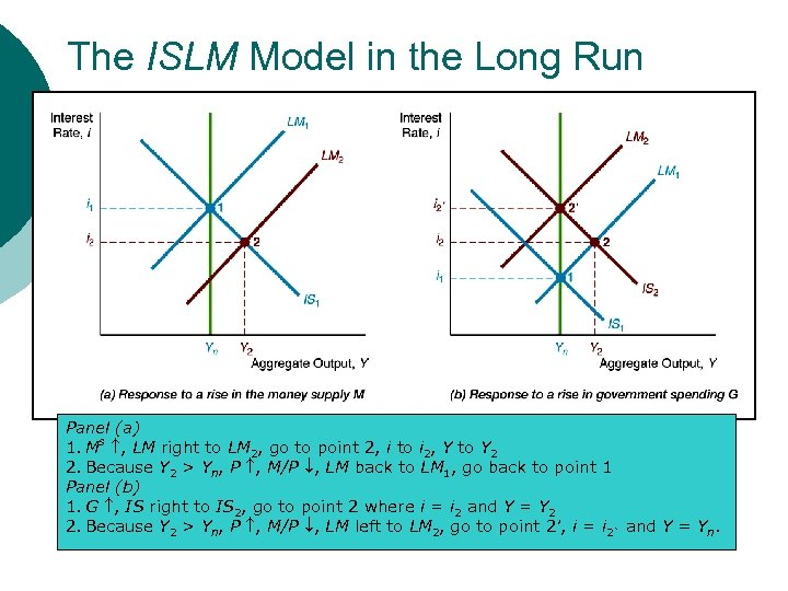 The ISLM Model in the Long Run Panel (a) 1. Ms , LM right