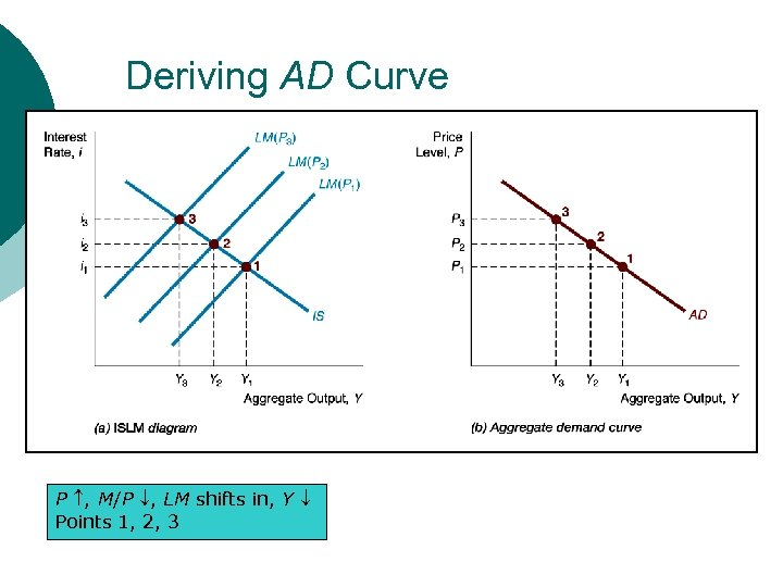 Deriving AD Curve P , M/P , LM shifts in, Y Points 1, 2,
