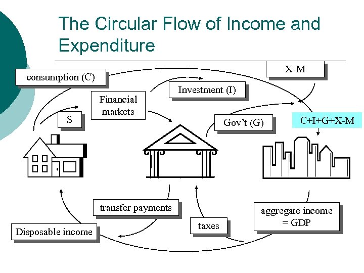 The Circular Flow of Income and Expenditure X-M consumption (C) S Financial markets Investment