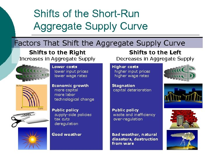 Shifts of the Short-Run Aggregate Supply Curve Factors That Shift the Aggregate Supply Curve