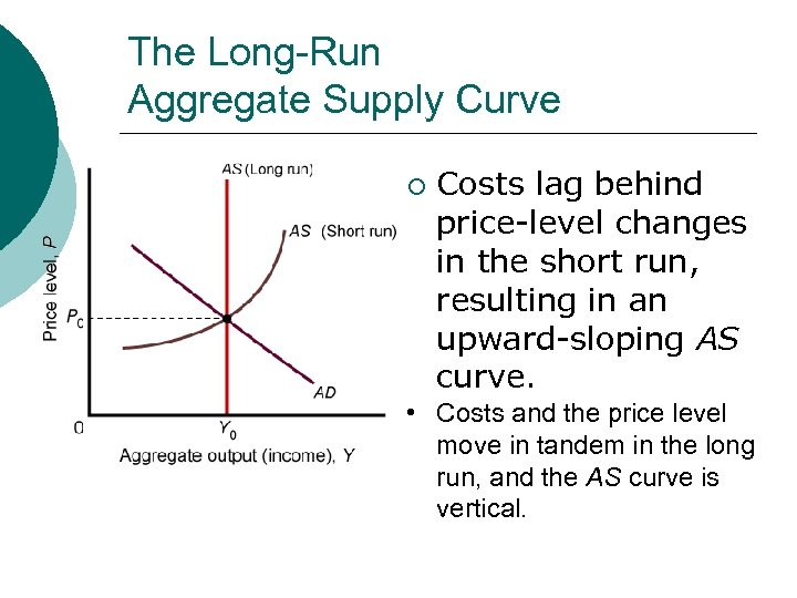 The Long-Run Aggregate Supply Curve ¡ Costs lag behind price-level changes in the short