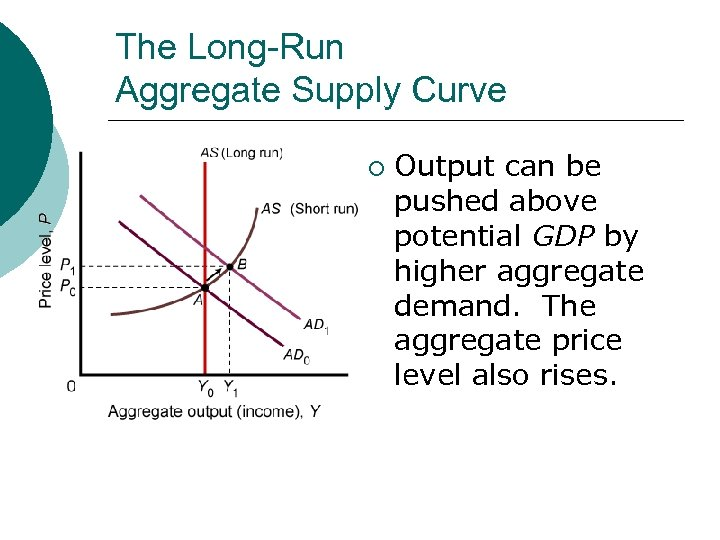 The Long-Run Aggregate Supply Curve ¡ Output can be pushed above potential GDP by