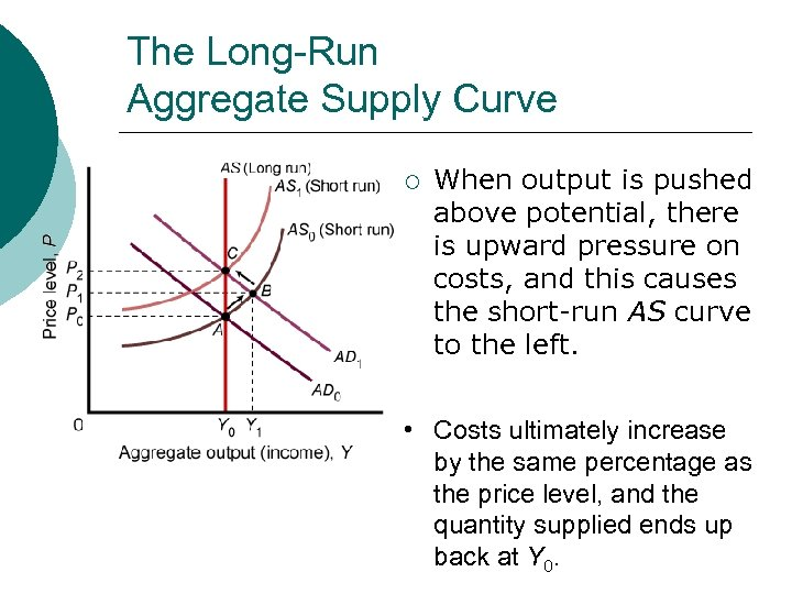 The Long-Run Aggregate Supply Curve ¡ When output is pushed above potential, there is