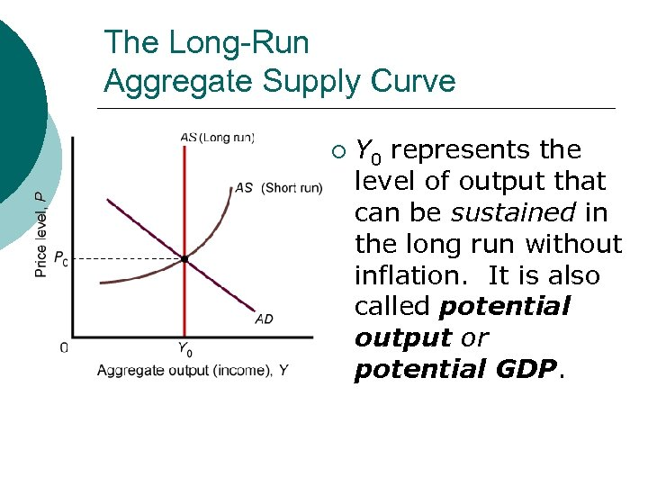 The Long-Run Aggregate Supply Curve ¡ Y 0 represents the level of output that