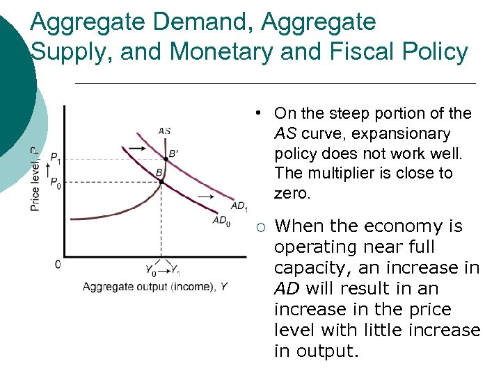 Aggregate Demand, Aggregate Supply, and Monetary and Fiscal Policy • On the steep portion