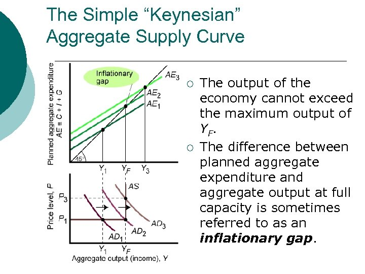 "The Simple ""Keynesian"" Aggregate Supply Curve ¡ ¡ The output of the economy cannot"