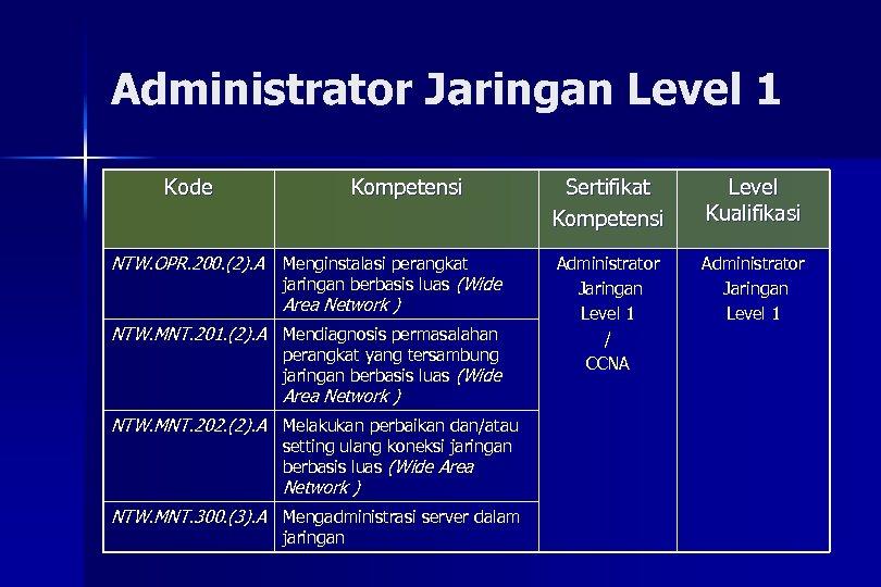 Administrator Jaringan Level 1 Kode NTW. OPR. 200. (2). A Kompetensi Menginstalasi perangkat jaringan