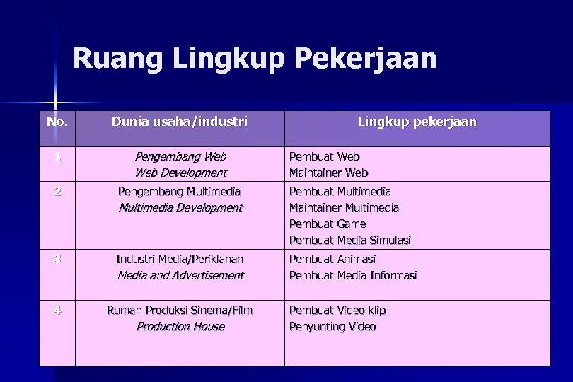Ruang Lingkup Pekerjaan No. Dunia usaha/industri 1 Pengembang Web Development 2 Pengembang Multimedia Development