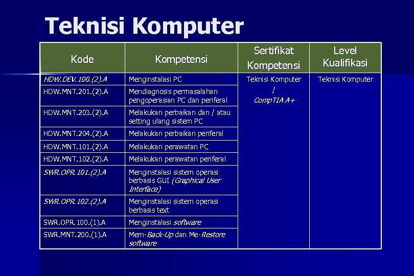 Teknisi Komputer Kode Kompetensi HDW. DEV. 100. (2). A Menginstalasi PC HDW. MNT. 201.