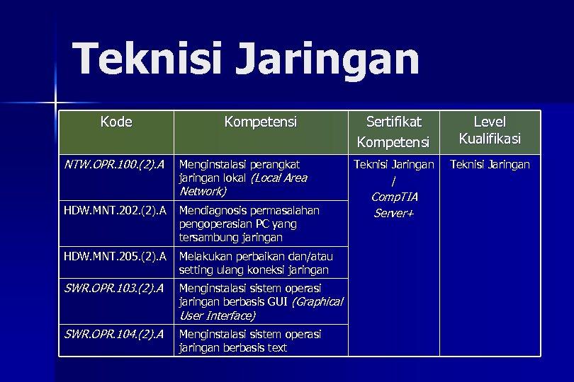 Teknisi Jaringan Kode NTW. OPR. 100. (2). A Kompetensi Menginstalasi perangkat jaringan lokal (Local