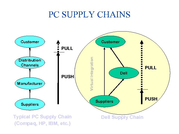 PC SUPPLY CHAINS Customer Distribution Channels PUSH Manufacturer Suppliers Typical PC Supply Chain (Compaq,