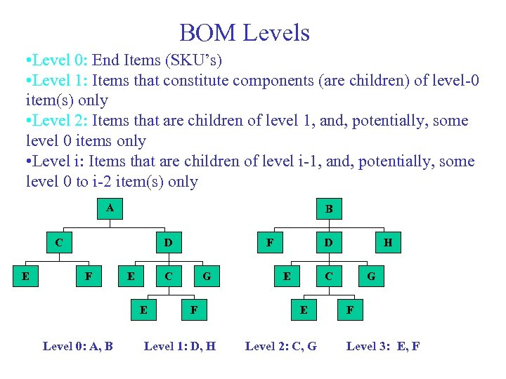 BOM Levels • Level 0: End Items (SKU's) • Level 1: Items that constitute