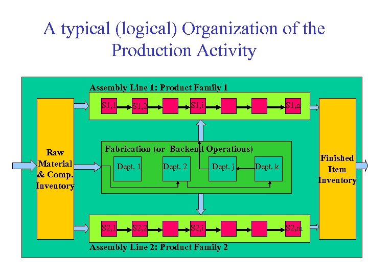 A typical (logical) Organization of the Production Activity Assembly Line 1: Product Family 1