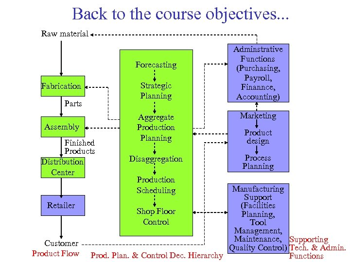 Back to the course objectives. . . Raw material Forecasting Strategic Planning Fabrication Parts
