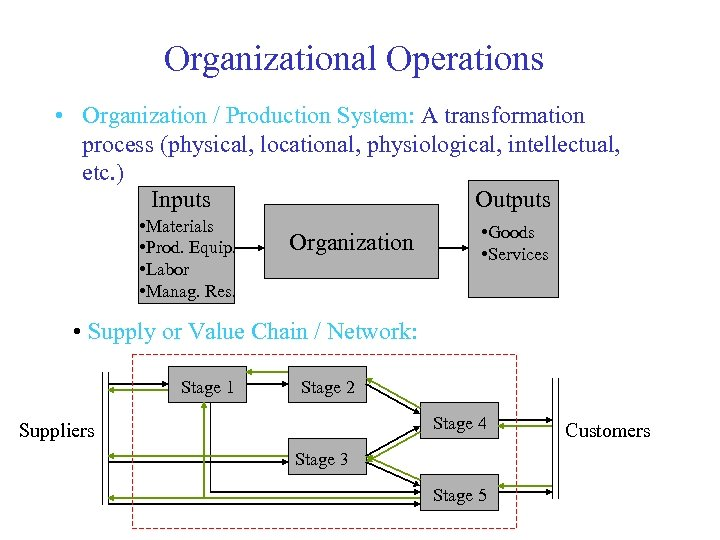 Organizational Operations • Organization / Production System: A transformation process (physical, locational, physiological, intellectual,
