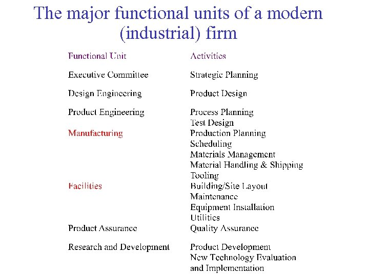 The major functional units of a modern (industrial) firm