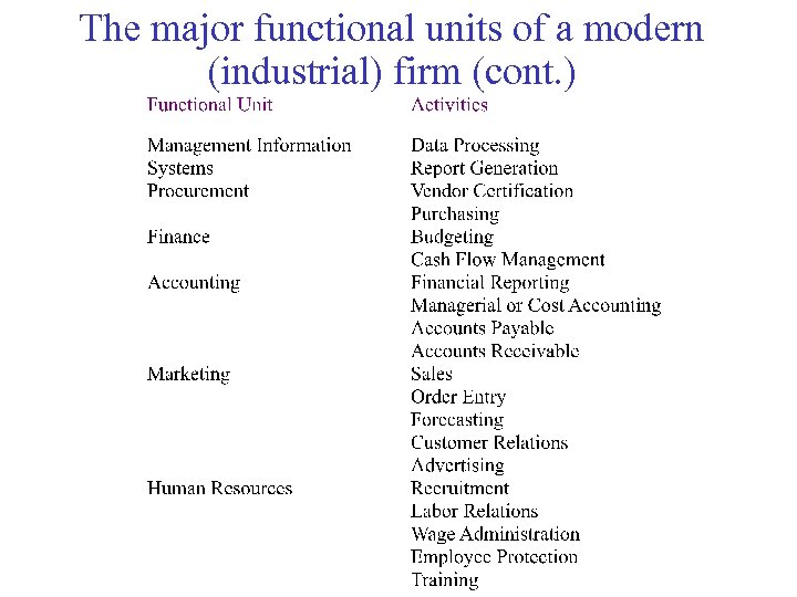 The major functional units of a modern (industrial) firm (cont. )