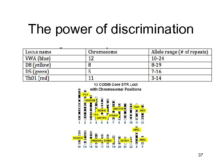 The power of discrimination 37