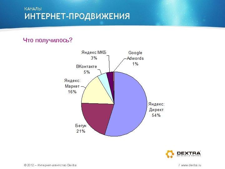 КАНАЛЫ ИНТЕРНЕТ-ПРОДВИЖЕНИЯ Что получилось? © 2012 – Интернет-агентство Dextra / www. dextra. ru