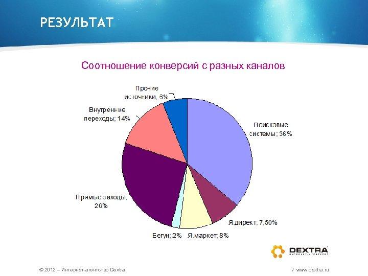 РЕЗУЛЬТАТ Соотношение конверсий с разных каналов © 2012 – Интернет-агентство Dextra / www. dextra.