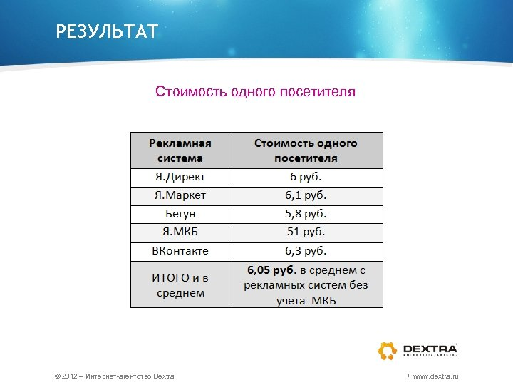 РЕЗУЛЬТАТ Стоимость одного посетителя © 2012 – Интернет-агентство Dextra / www. dextra. ru