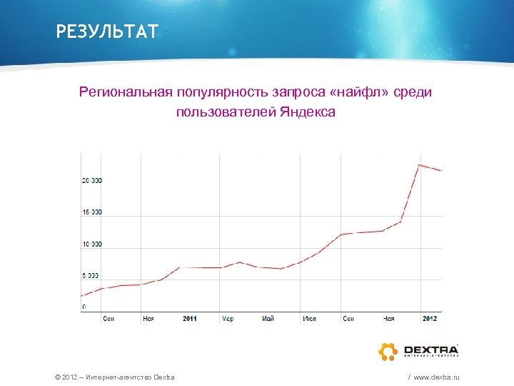 РЕЗУЛЬТАТ Региональная популярность запроса «найфл» среди пользователей Яндекса © 2012 – Интернет-агентство Dextra /